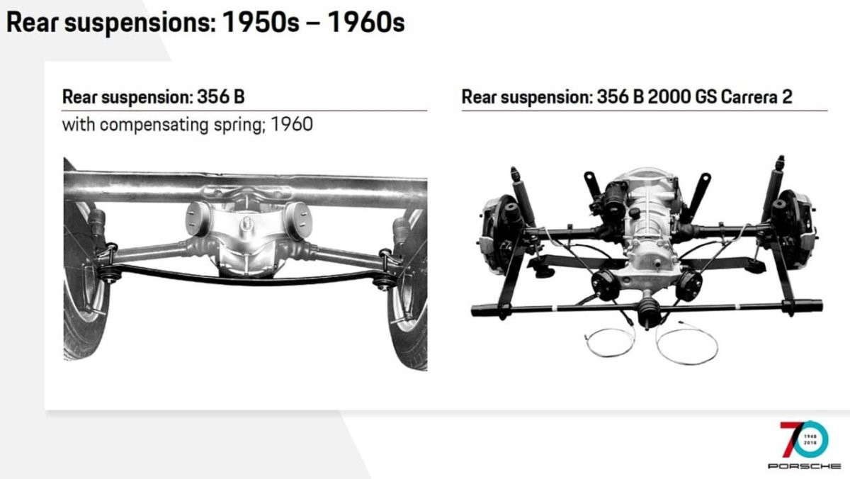 How the Porsche 911 Has Evolved Through the Years