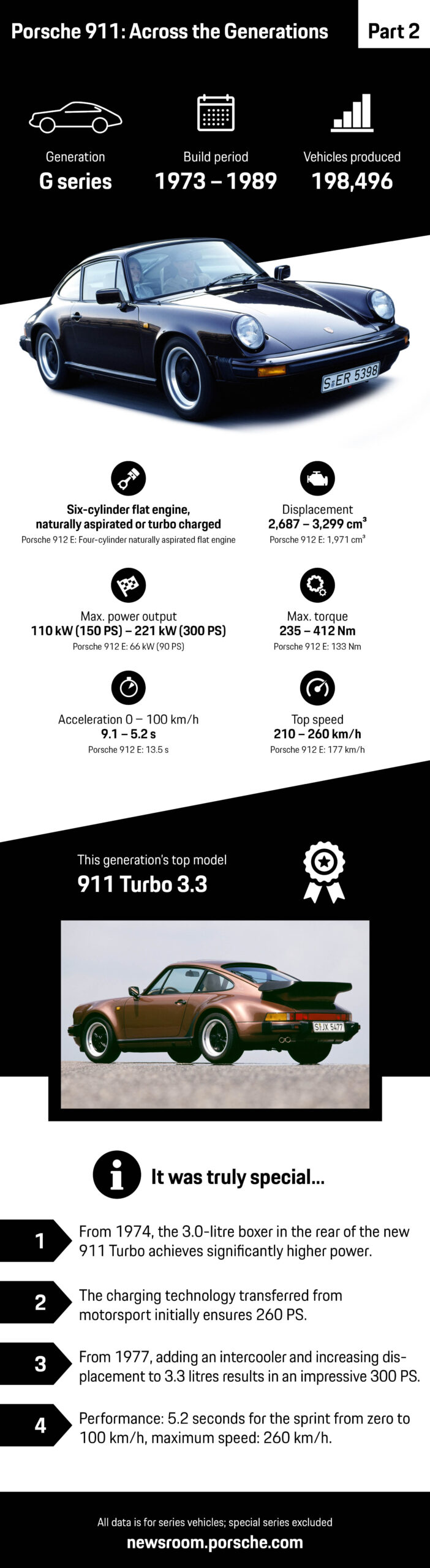 The G Model The 911 Gets Off to a Flying Start