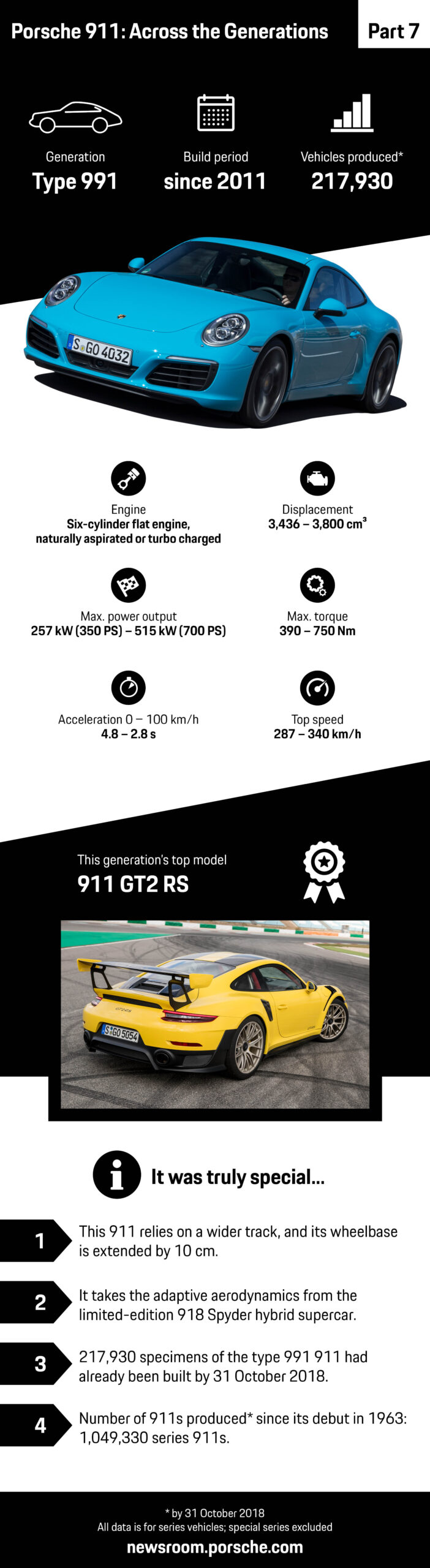 The 991 The 911 Passes One Million